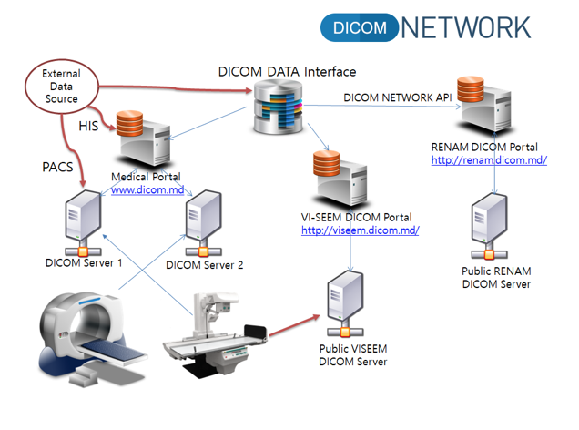 DICOM Network – Solution for Medical Images Archiving, Accessing